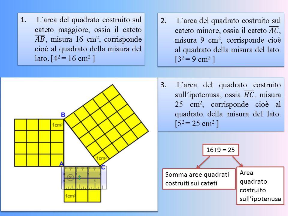 L'area del quadrato costruito sul cateto maggiore, ossia il cateto 𝐴𝐵 , misura 16 cm2, corrisponde cioè al quadrato della misura del lato. [42 = 16 cm2 ]
